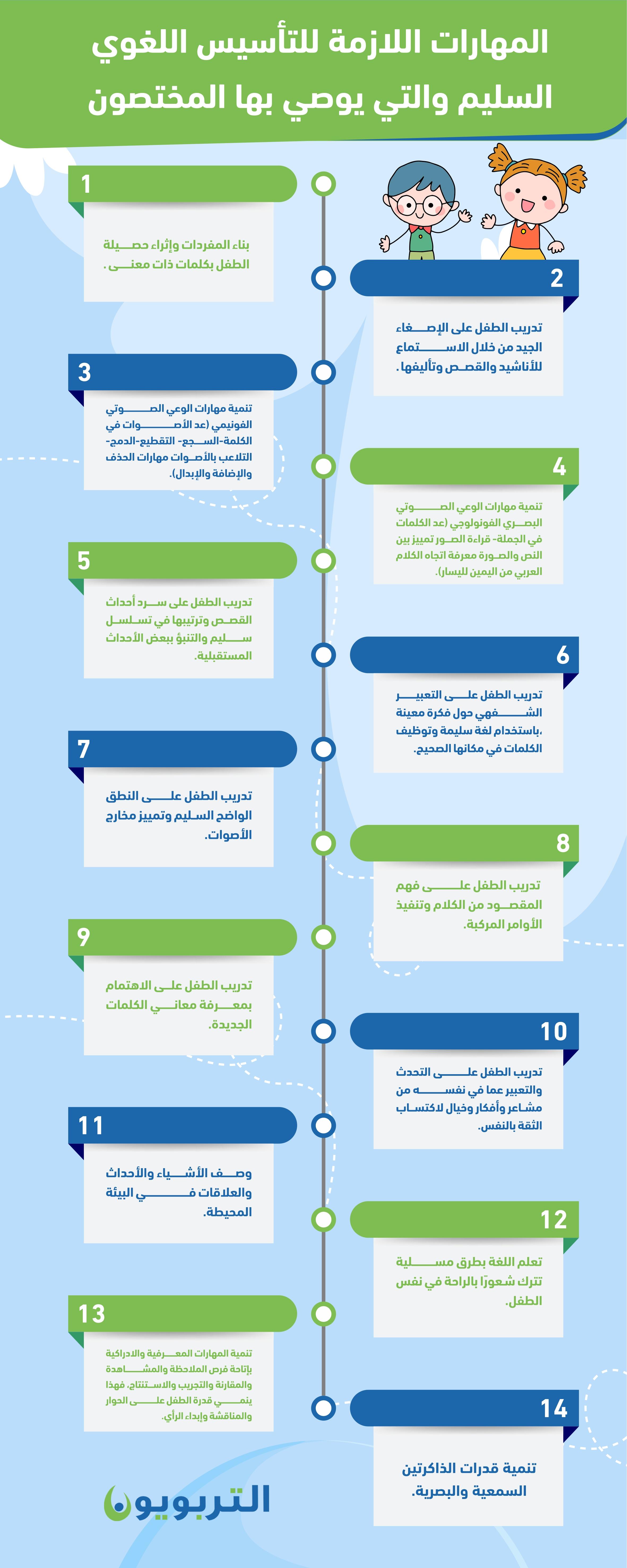 المهارات اللازمة للتأسيس اللغوي السليم